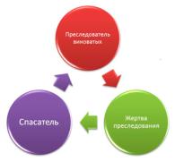 Треугольник Карпмана и выход из созависимых отношений