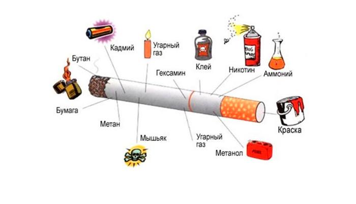 Вредные вещества входящие в состав сигареты