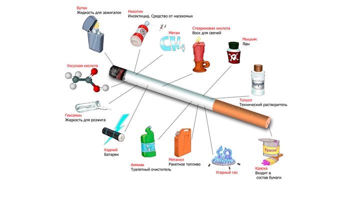 Состав химических веществ в обычной бумажной сигарете