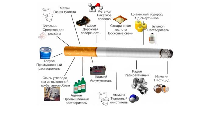 Вредные вещества в составе сигареты