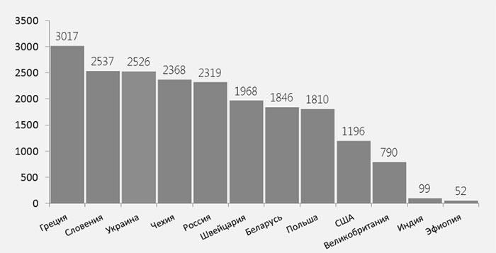 Диаграмма потребления сигарет на взрослого человека в год по миру