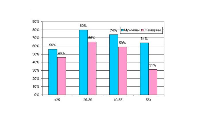 Сравнительная статистика мужского и женского алкоголизма