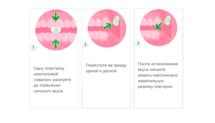 Схема применения жвачек Никоретте