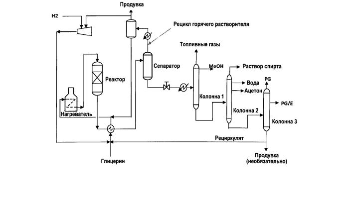 Схема способа конверсии глицерина в пропиленгликоль