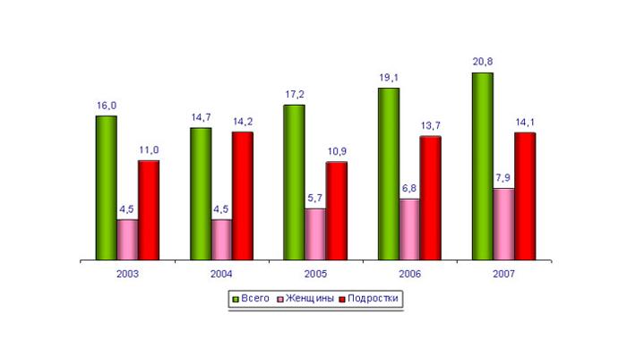 Статистика наркомании у подростков