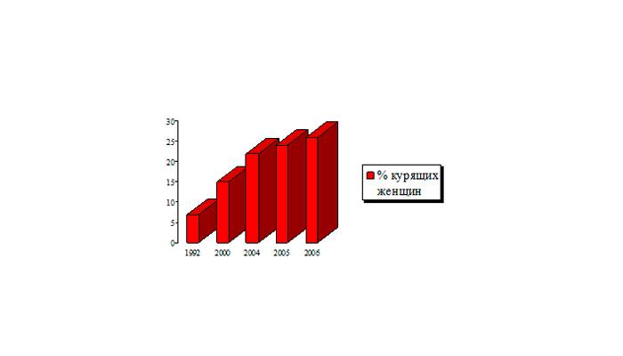 Динамика численности курящих женщин в России