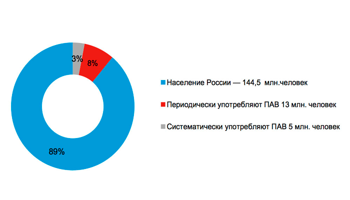 Статистика наркомании в России