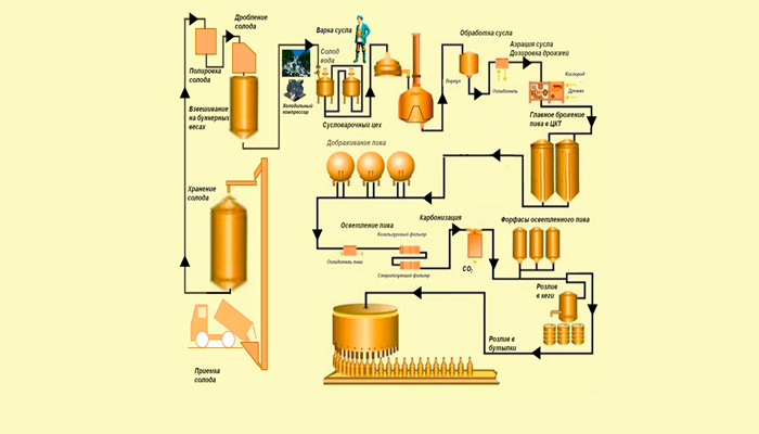 Технология приготовления безалкогольного пива