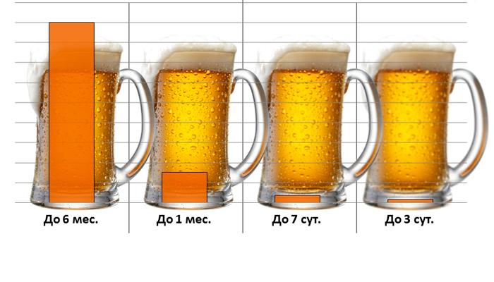 Сроки хранения пива