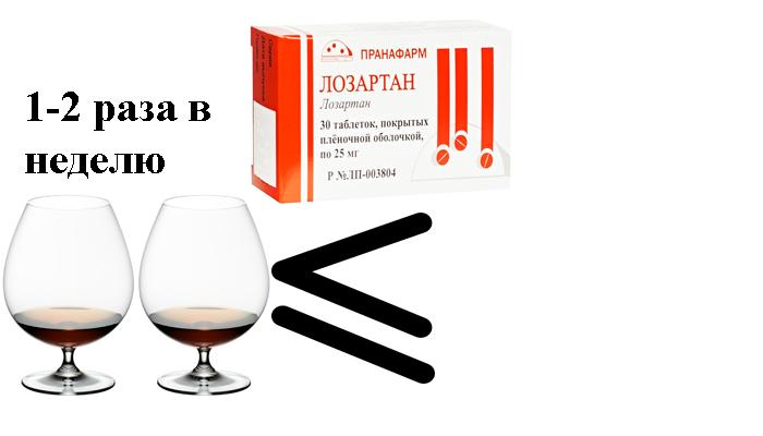 Допустимая доза употребления алкоголя в период лечения лекарством Лозартан