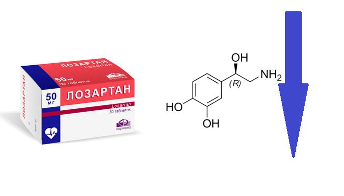 Снижение уровня норадреналина при употреблении лекарства Лозартин
